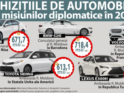 Diplomacy as Luxury or How Moldovan Embassies Bought Expensive Cars in a Pandemic Year