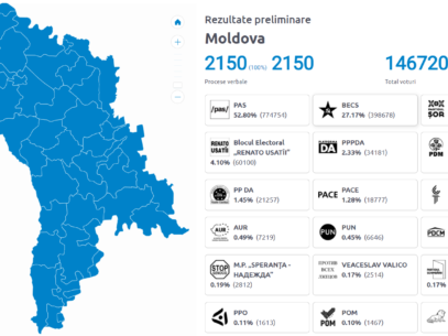 Moldovans Secure Parliamentary Majority for the pro-European PAS