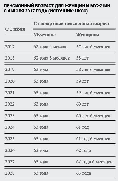 Закон о пенсии 2021 кто получил рассчитать повышение пенсии в 2021 году