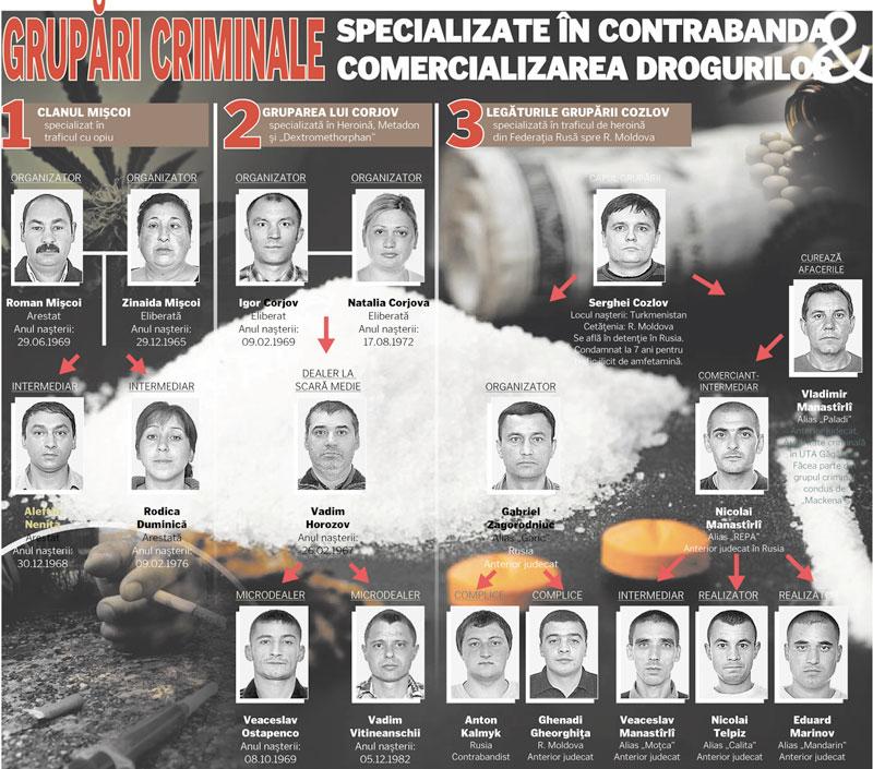 439-grupari-criminale1