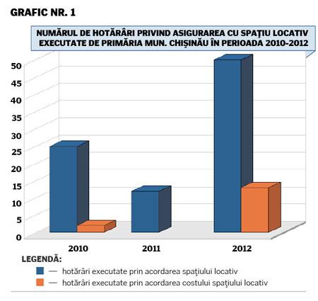 453-grafic-executari-hotarari-locuinte