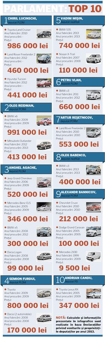 466-masini-deputati