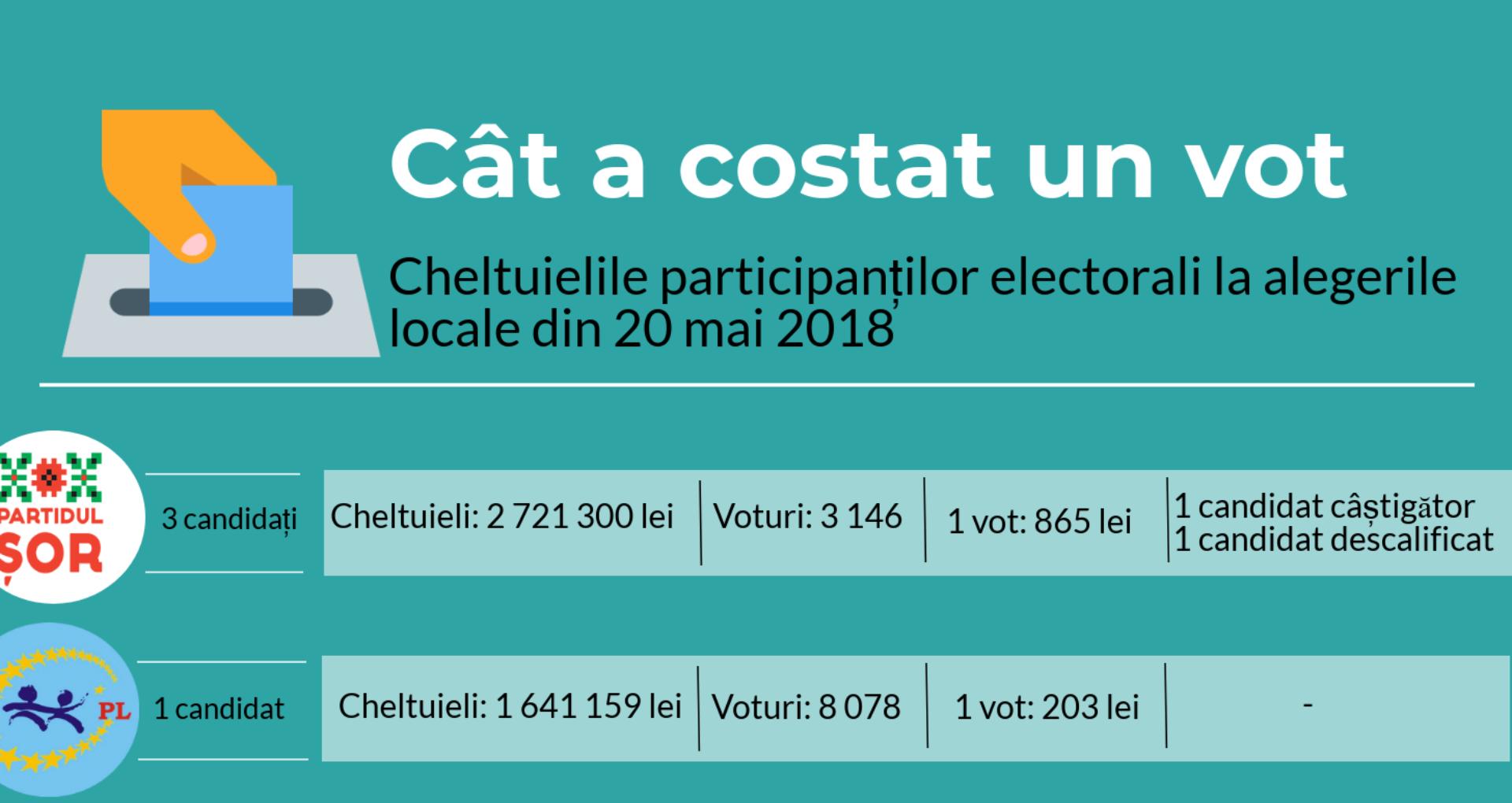 (Infografic) Cât i-a costat un vot pe concurenții electorali? Partidul Șor – 865 lei, Platforma DA – 5 lei