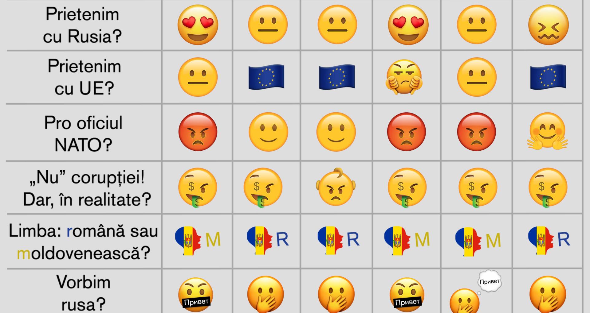 Infografic/ Alegeri parlamentare în emoticoane. Vezi cum zâmbesc partidele