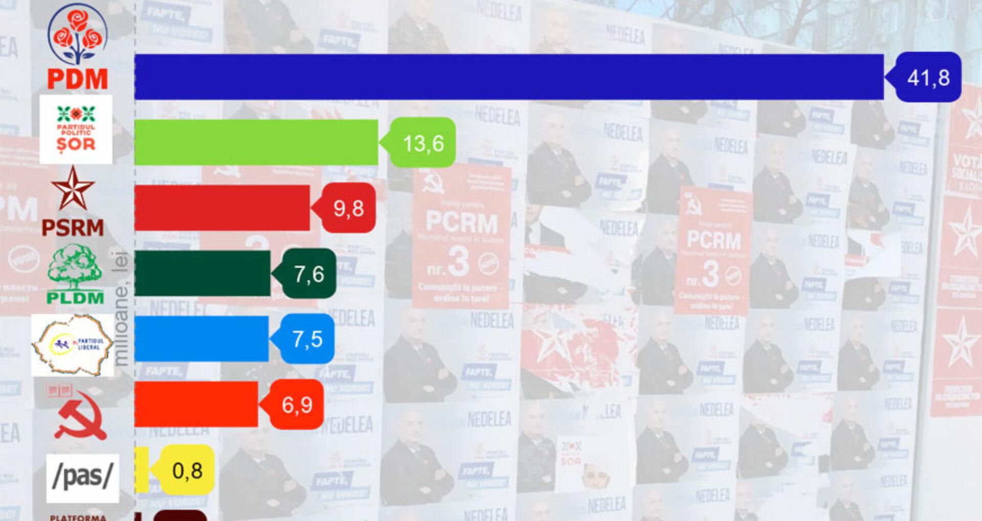 Cheltuielile partidelor politice în 2018