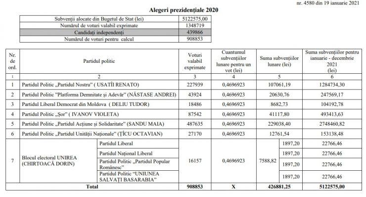 Peste 2,7 MILIOANE de lei. Atât va primi PAS de la bugetul de stat pentru alegerile prezidențiale