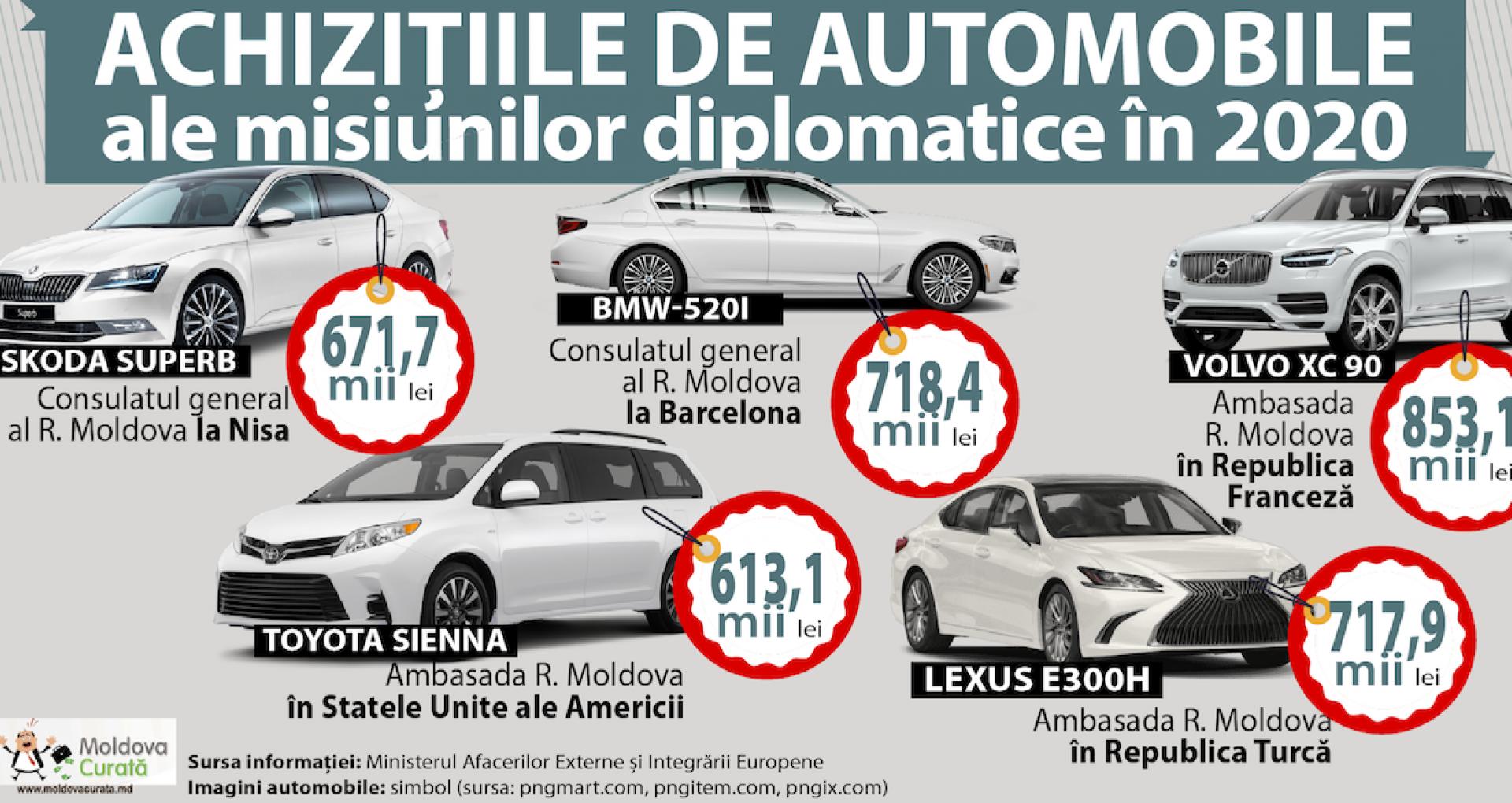 """""""Diplomația, un lux costisitor"""" sau cum ambasadele R. Moldova au cumpărat automobile scumpe într-un an pandemic"""